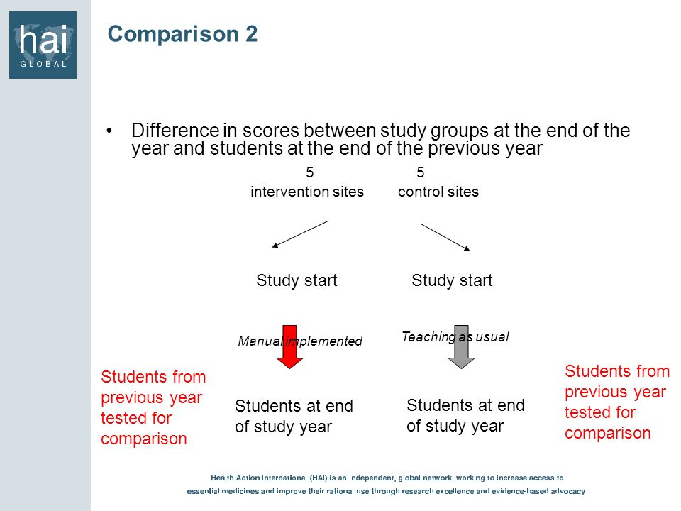 Comparison 2 Difference in scores between study groups at the end of the year and students at the end of the previous year.