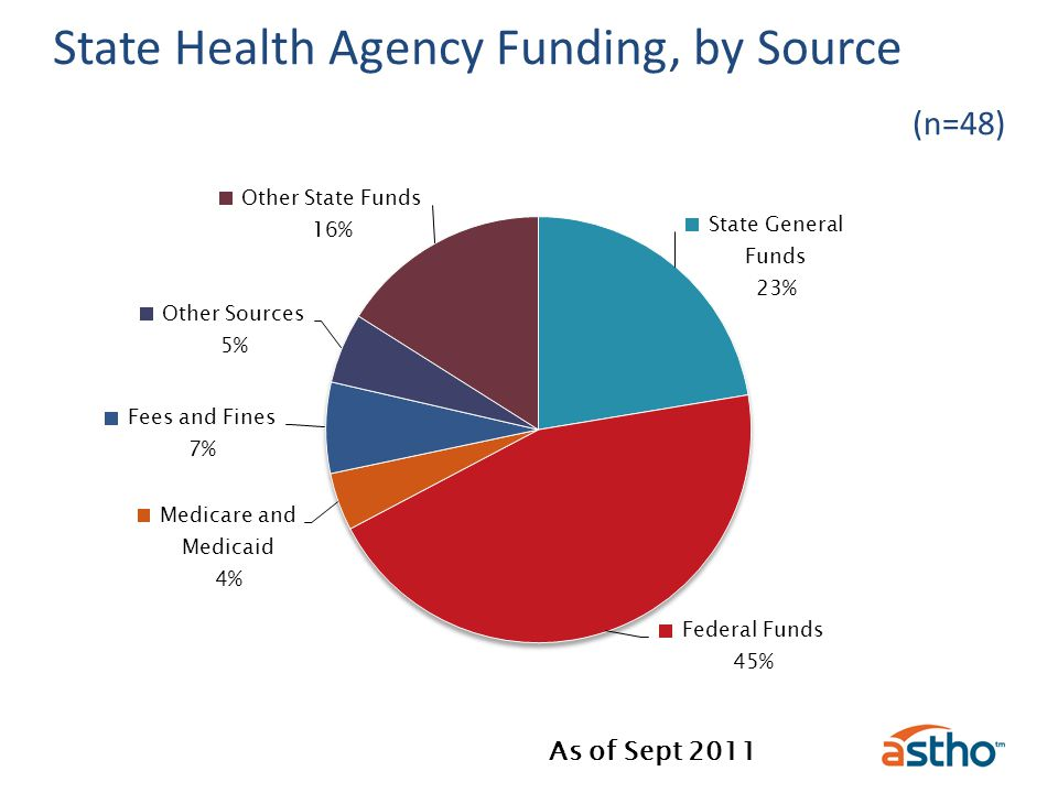 State Health Agency Funding, by Source (n=48)