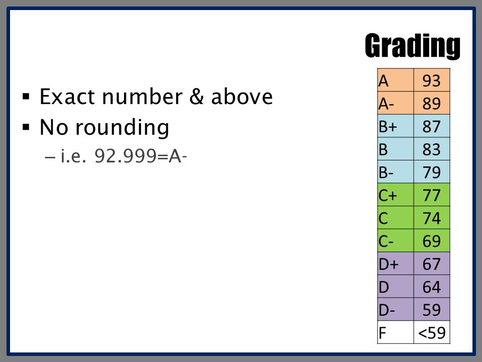 Grading Exact number & above No rounding A 93 A- 89 B+ 87 B 83 B- 79