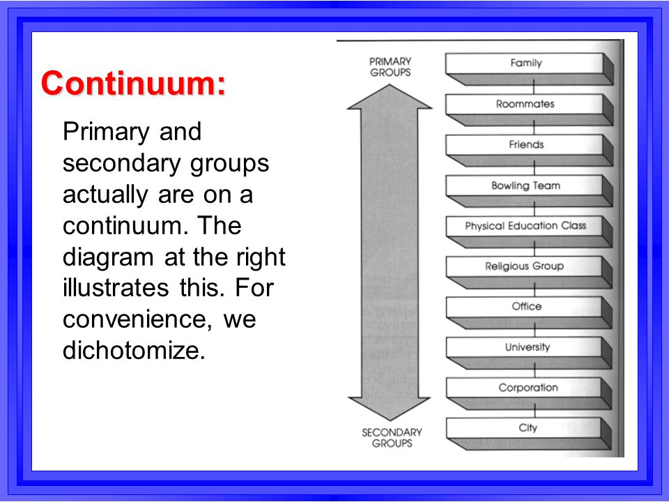 Continuum: Primary and secondary groups actually are on a continuum.