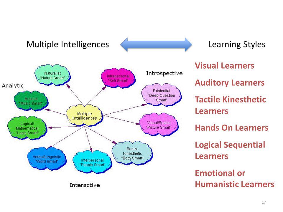 Multiple Intelligences Learning Styles