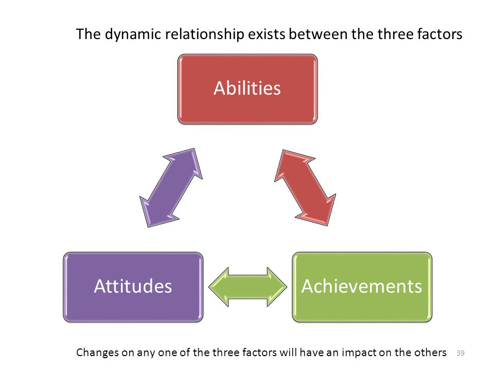 The dynamic relationship exists between the three factors