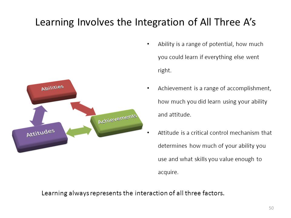 Learning Involves the Integration of All Three A's