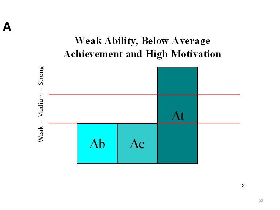 A Weak - Medium - Strong.