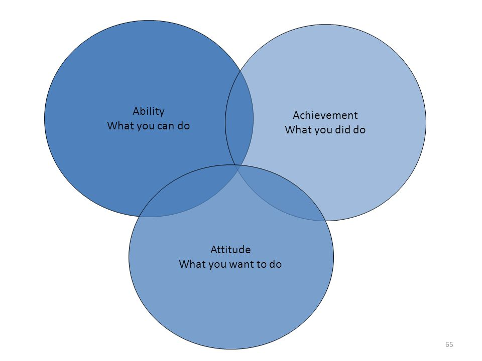 Ability What you can do Achievement What you did do Attitude What you want to do