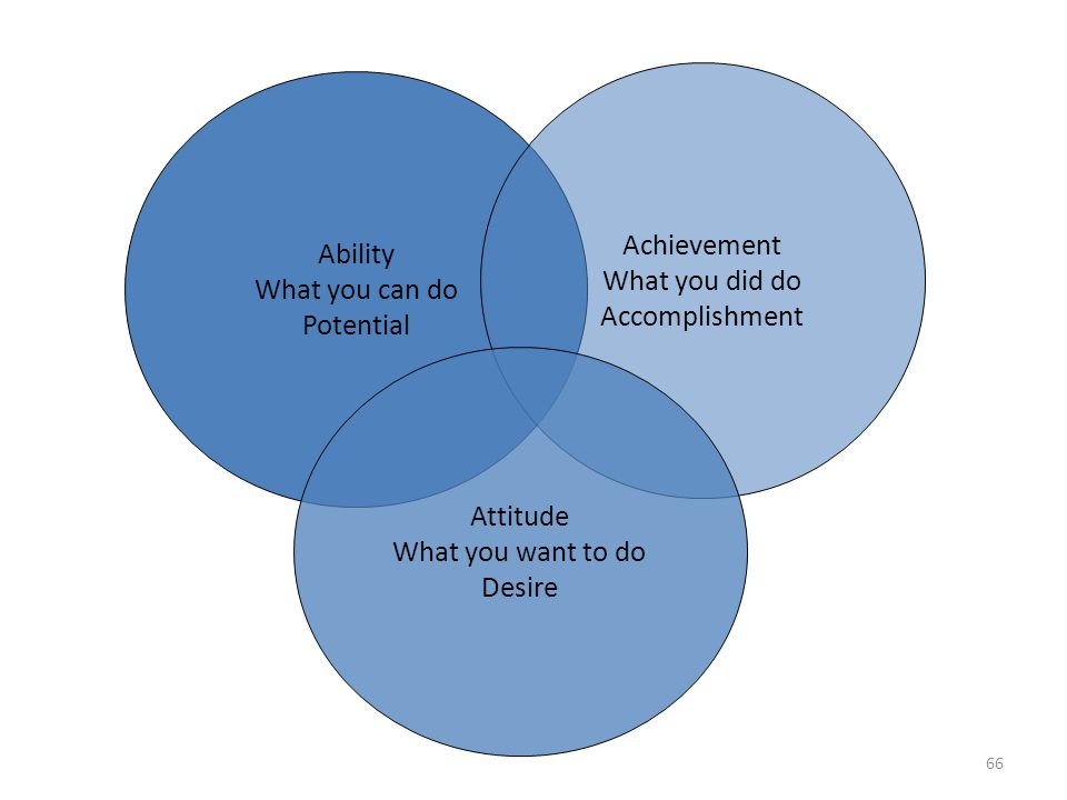 Achievement What you did do. Accomplishment. Ability. What you can do. Potential. Attitude. What you want to do.