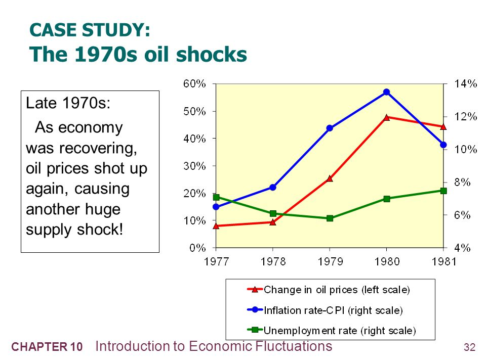 CASE STUDY: The 1980s oil shocks