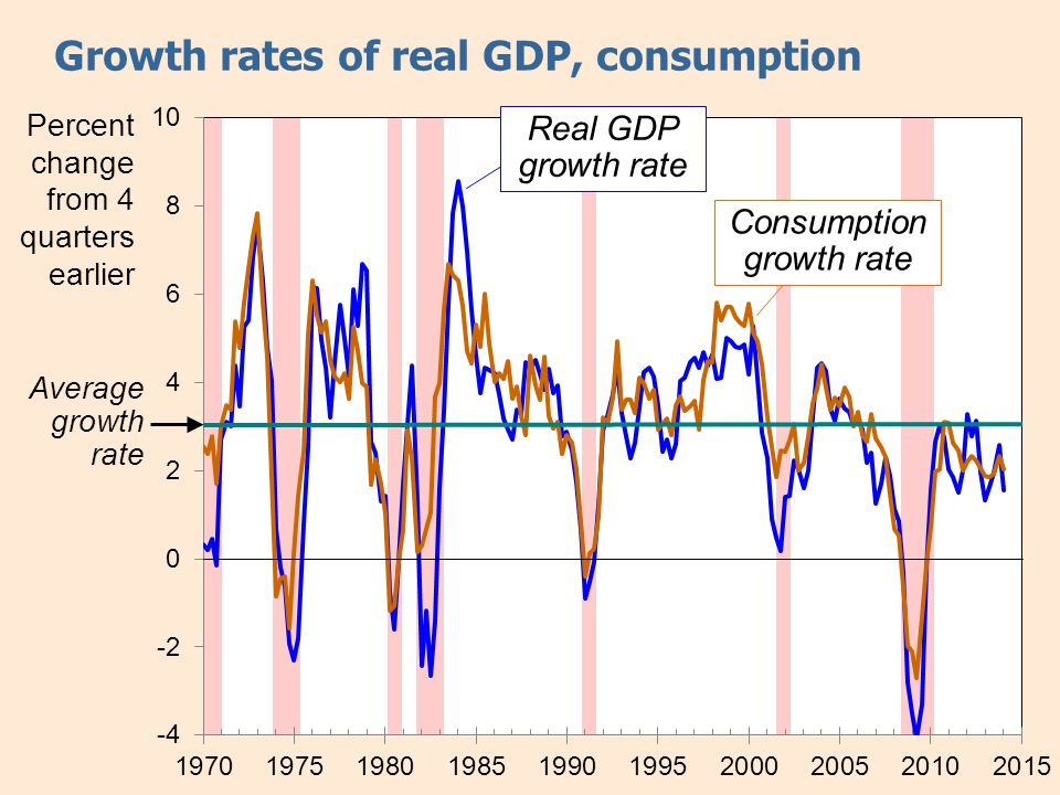 Growth rates of real GDP, consump., investment