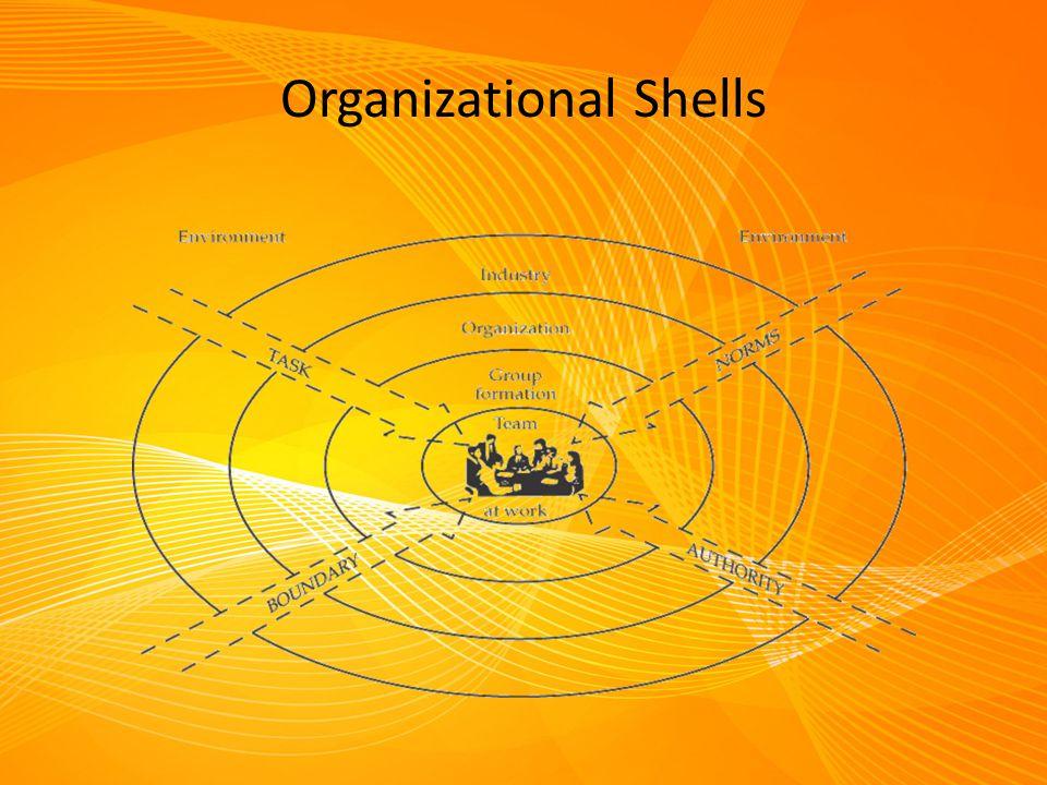 Organizational Shells