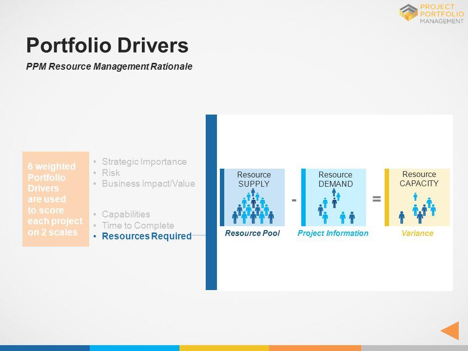Portfolio Drivers - = PPM Resource Management Rationale