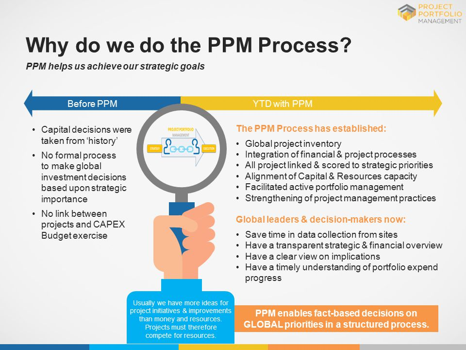 Why do we do the PPM Process