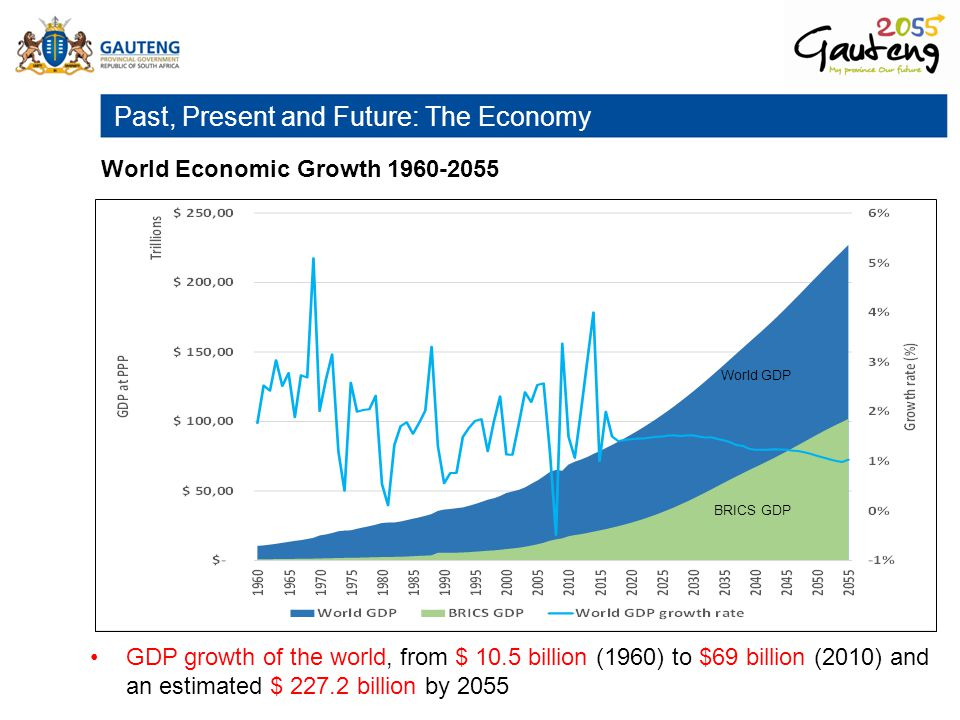 Past, Present and Future: The Economy