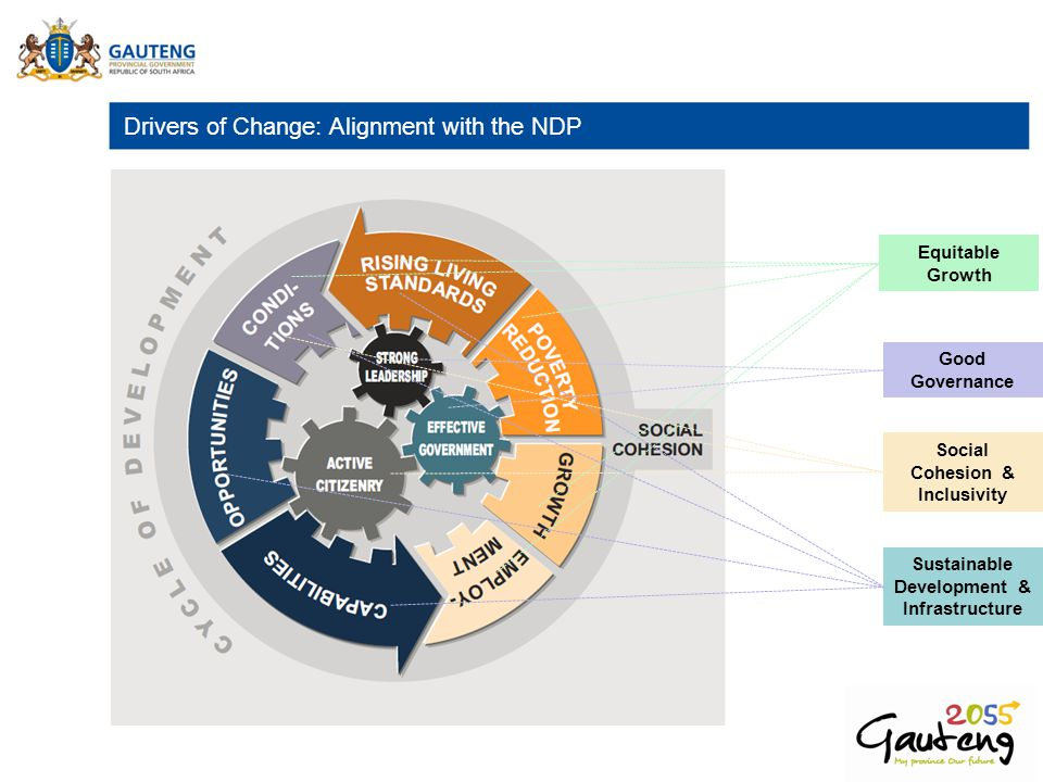 Drivers of Change: Alignment with the NDP