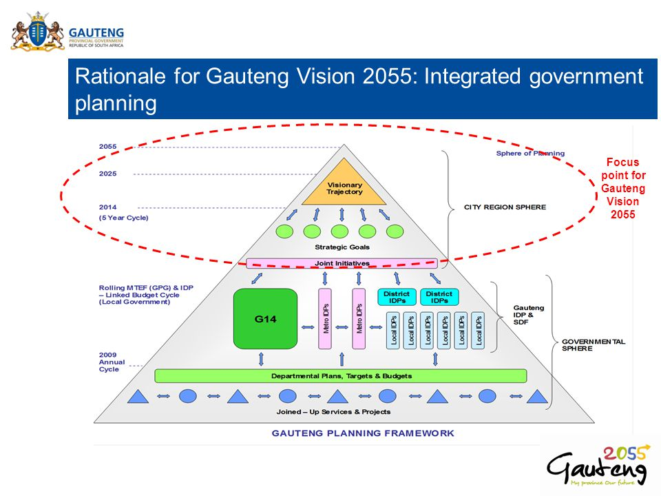 Rationale for Gauteng Vision 2055: Integrated government planning