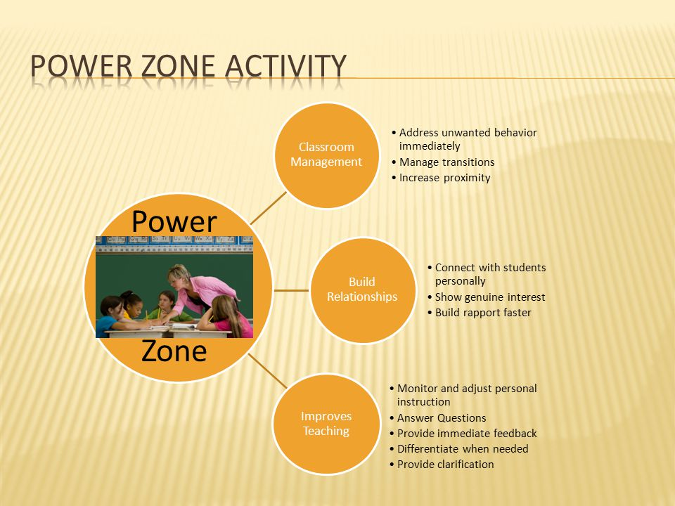 Power zone Activity Power Zone What are the 3 areas