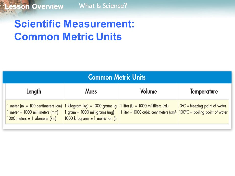 Scientific Measurement: Common Metric Units