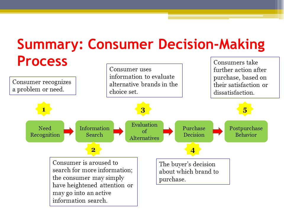 Summary: Consumer Decision-Making Process