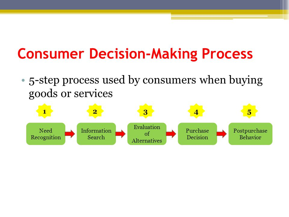 Consumer Decision-Making Process