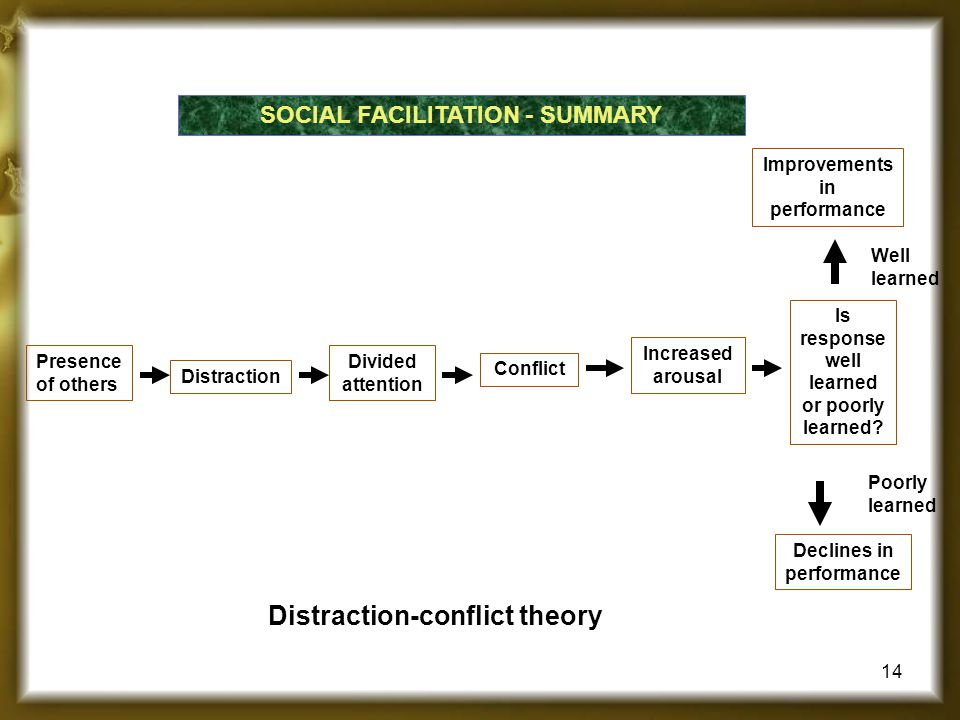 Distraction-conflict theory