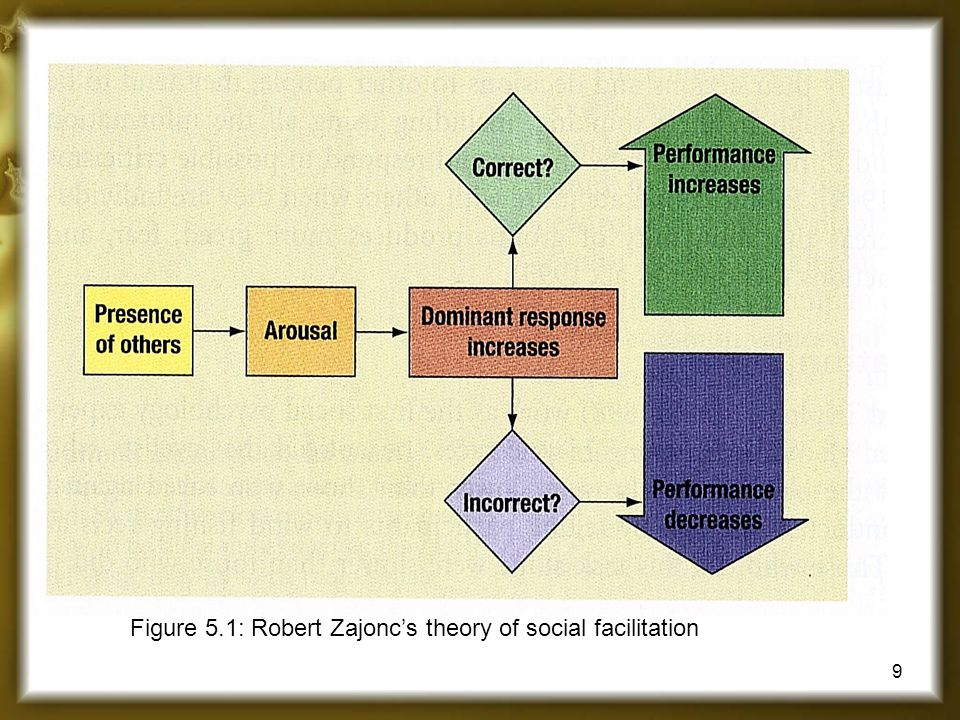Figure 5.1: Robert Zajonc's theory of social facilitation