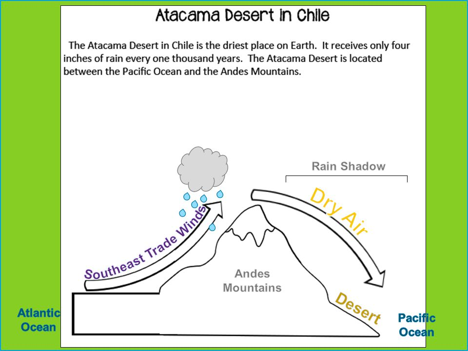 Southeast Trade Winds Dry Air Desert Rain Shadow Andes Mountains