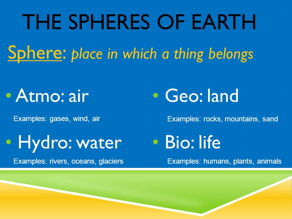 The Spheres of Earth Sphere: place in which a thing belongs Atmo: air
