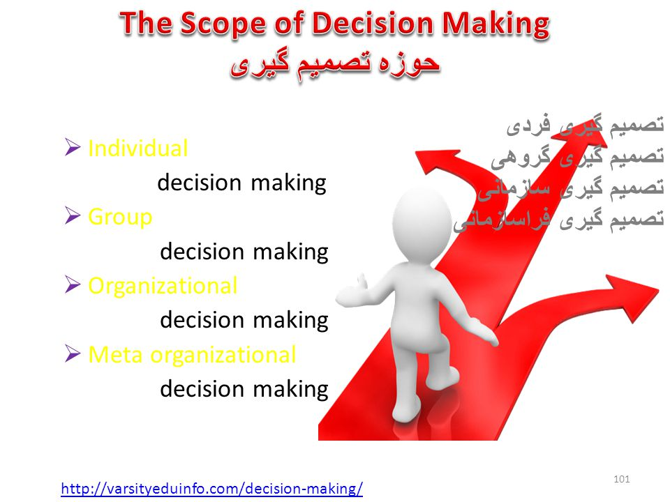 The Scope of Decision Making حوزه تصمیم گیری