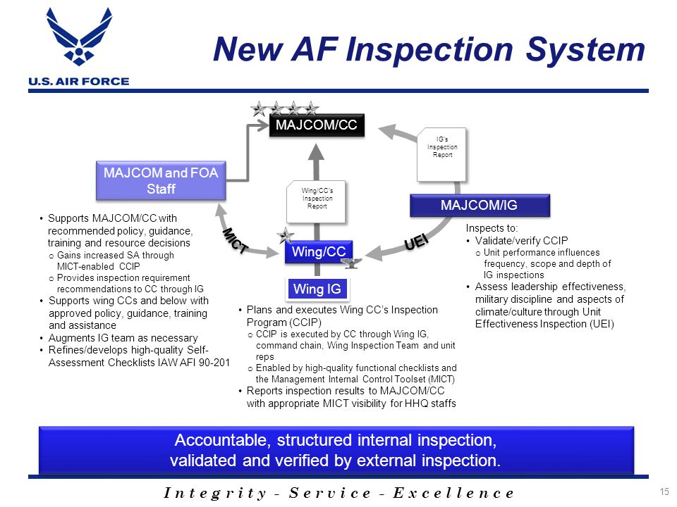 New AF Inspection System