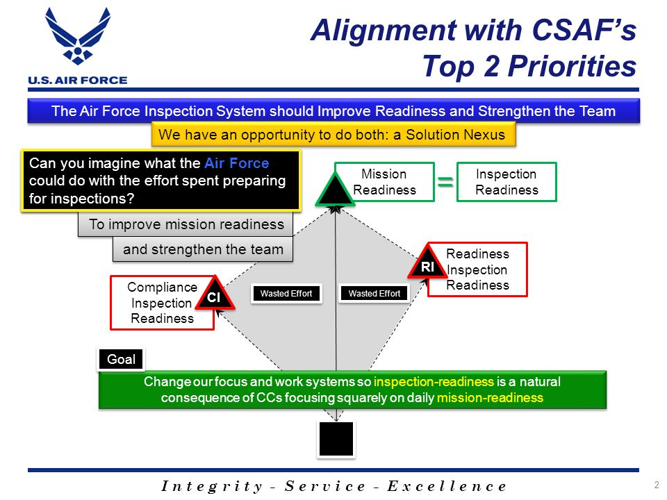 Alignment with CSAF's Top 2 Priorities
