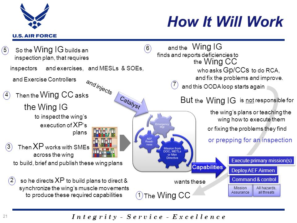 How It Will Work Wing IG Wing CC But the Wing IG the Wing IG