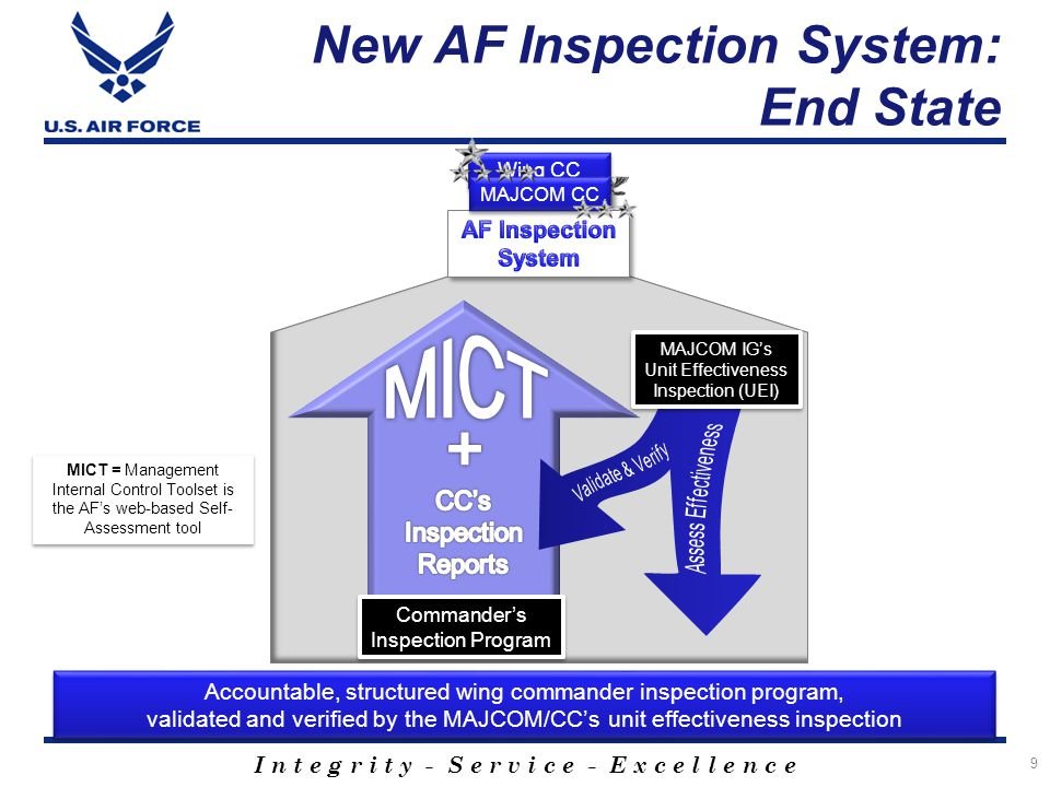 New AF Inspection System: End State