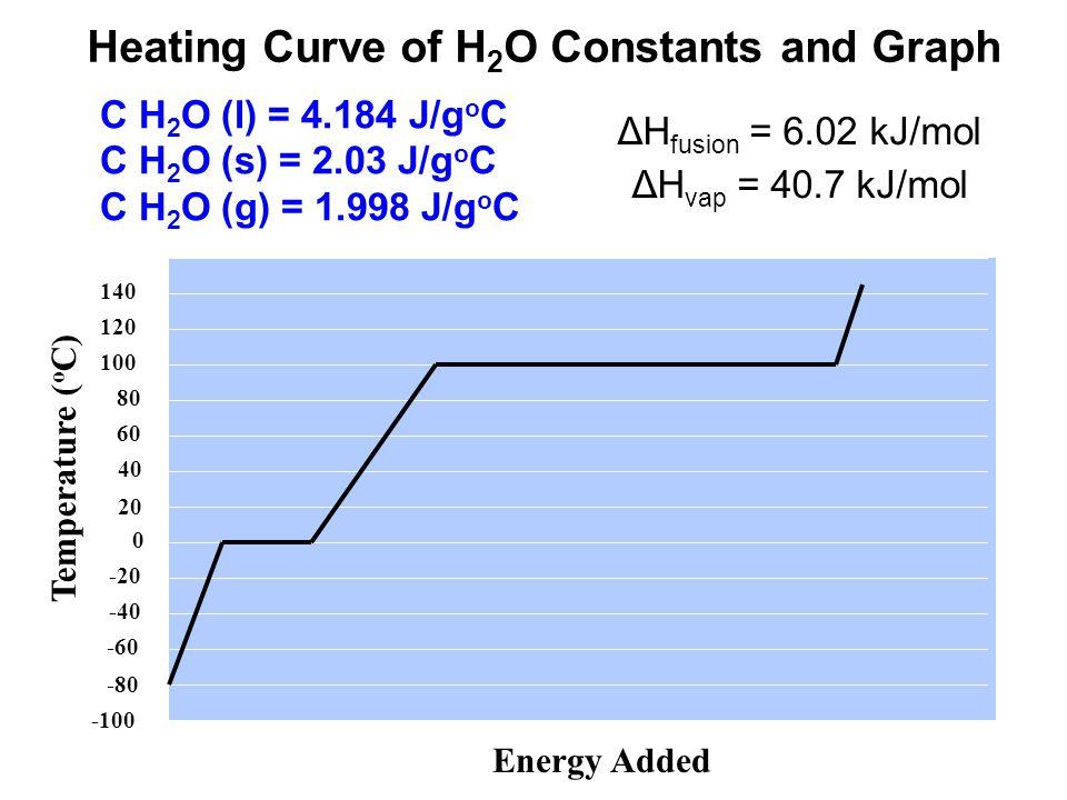 C H2O (l) = 4.184 J/goC C H2O (s) = 2.03 J/goC C H2O (g) = 1.998 J/goC
