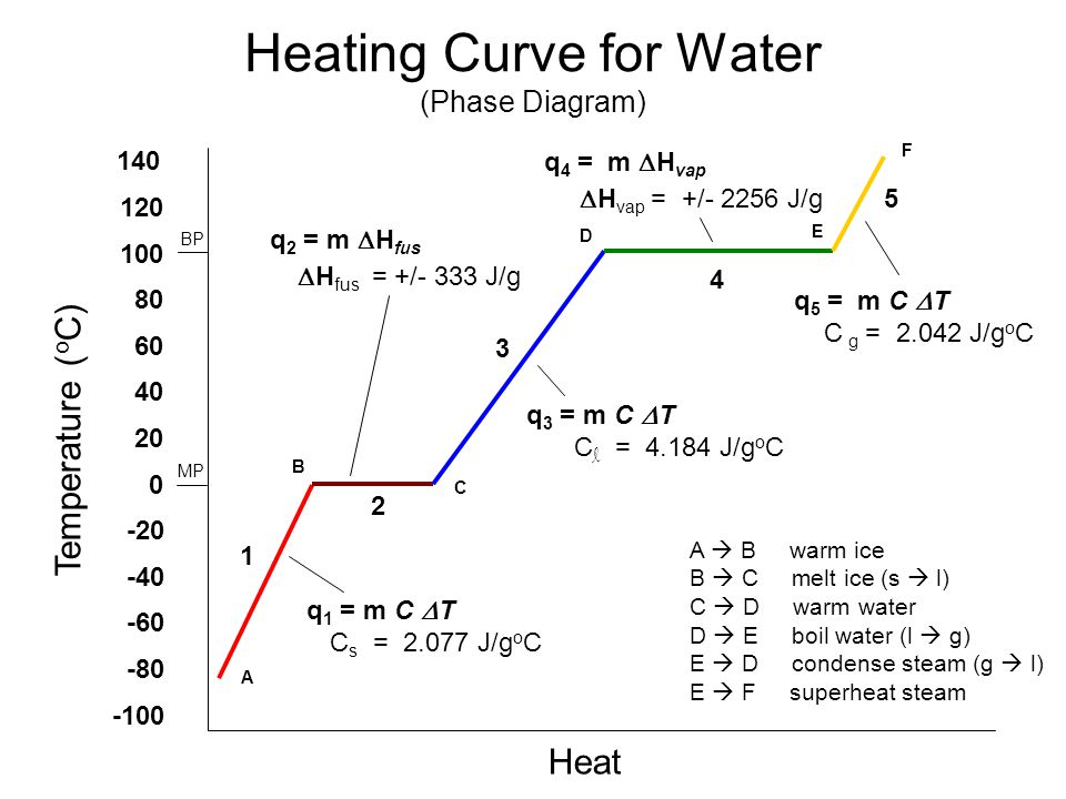 Heating Curve Of Water Tankless Water Heater