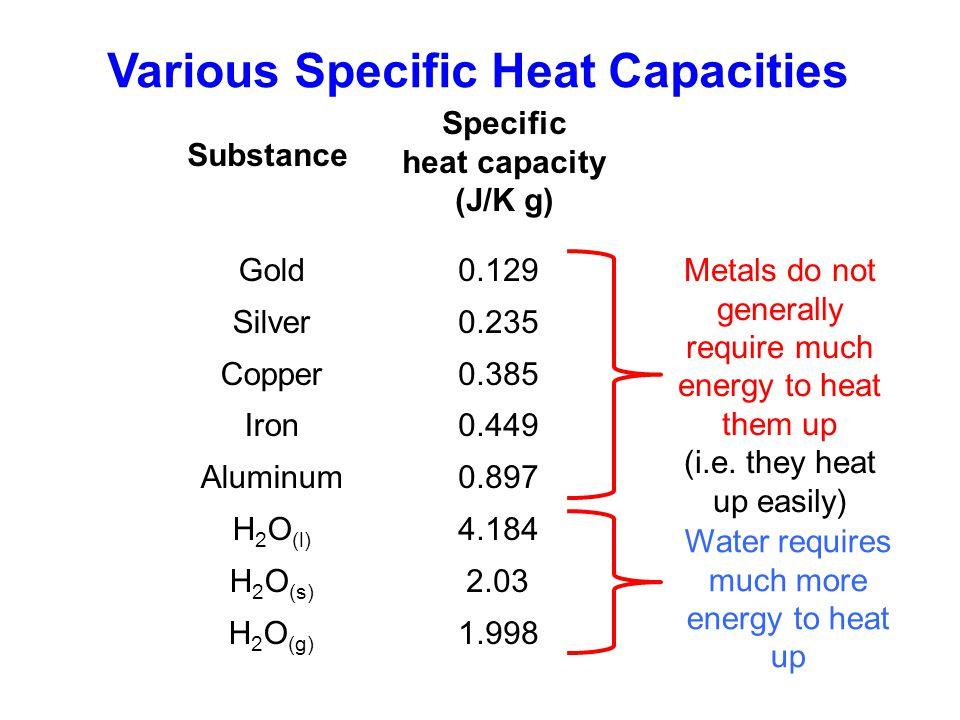 Various Specific Heat Capacities