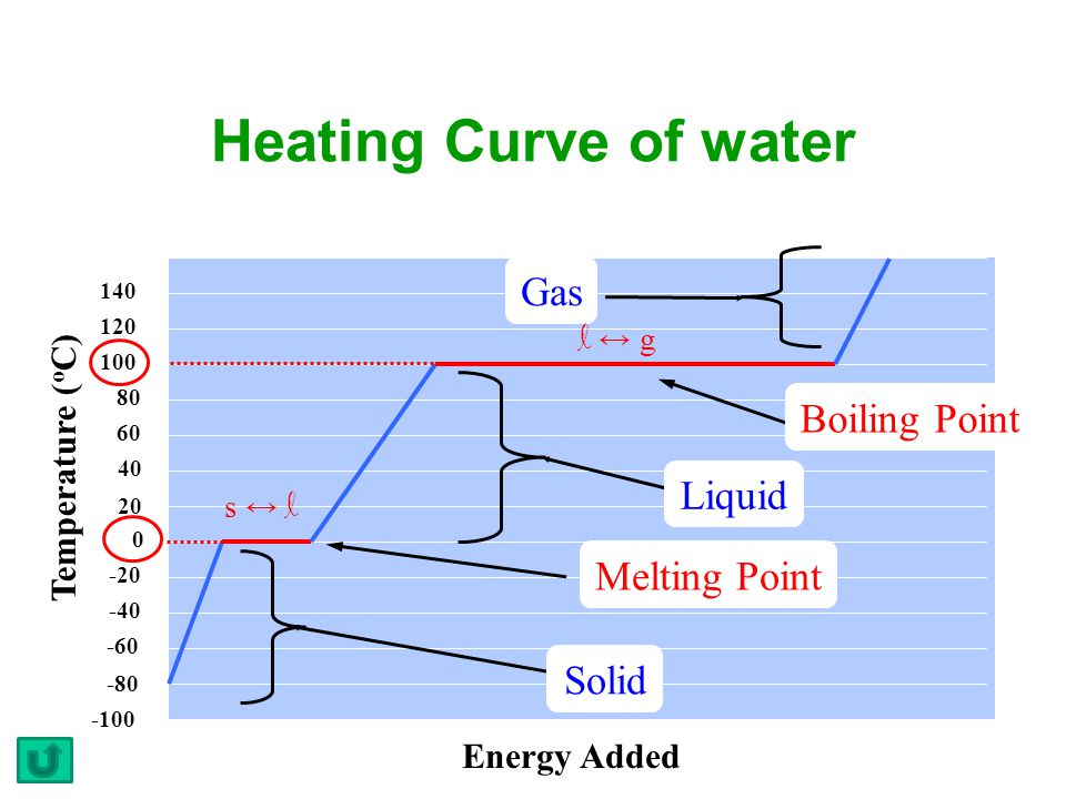 Heating Curve of water Gas Boiling Point Liquid Melting Point Solid