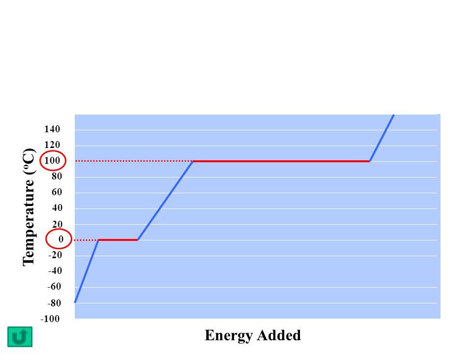 Temperature (oC) Energy Added 140 120 100 80 60 40 20 -20 -40 -60 -80