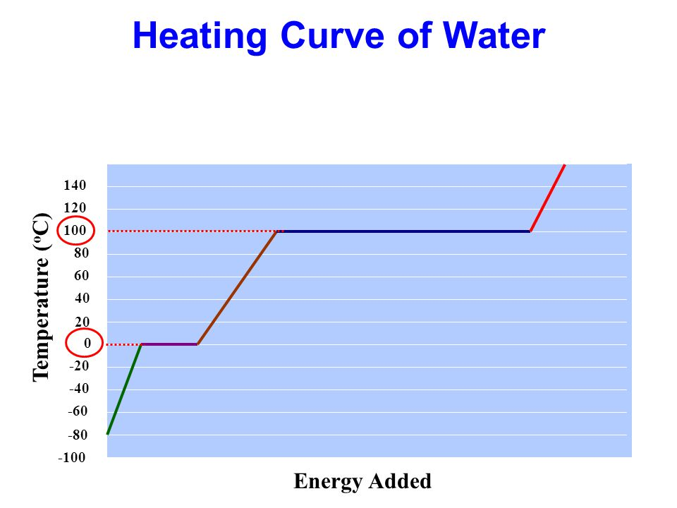 Heating Curve of Water Temperature (oC) Energy Added 140 120 100 80 60