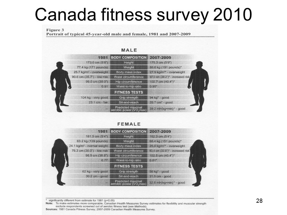 Canada fitness survey 2010
