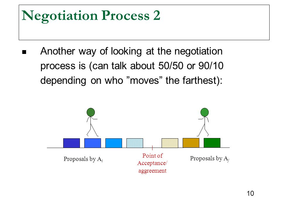 Negotiation Process 2 Another way of looking at the negotiation process is (can talk about 50/50 or 90/10 depending on who moves the farthest):
