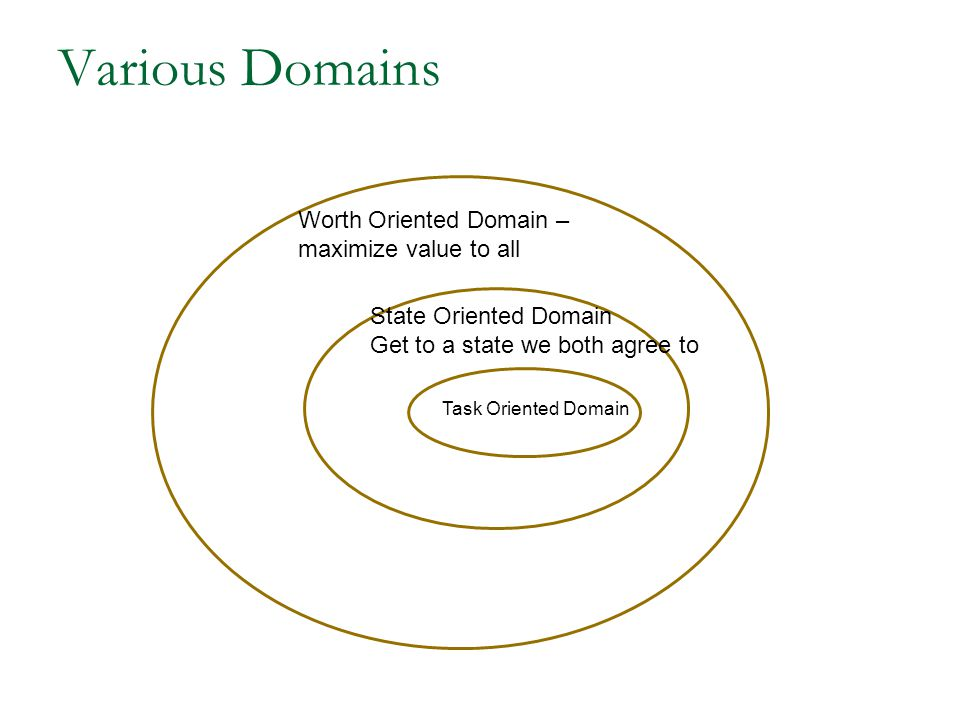 Various Domains Worth Oriented Domain – maximize value to all