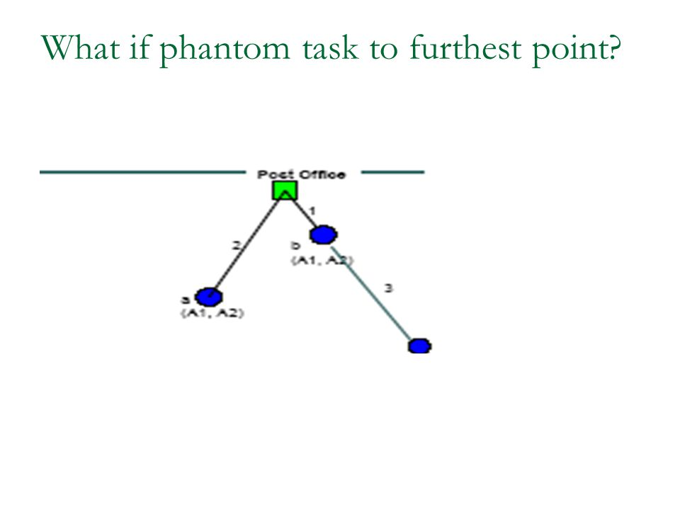 What if phantom task to furthest point
