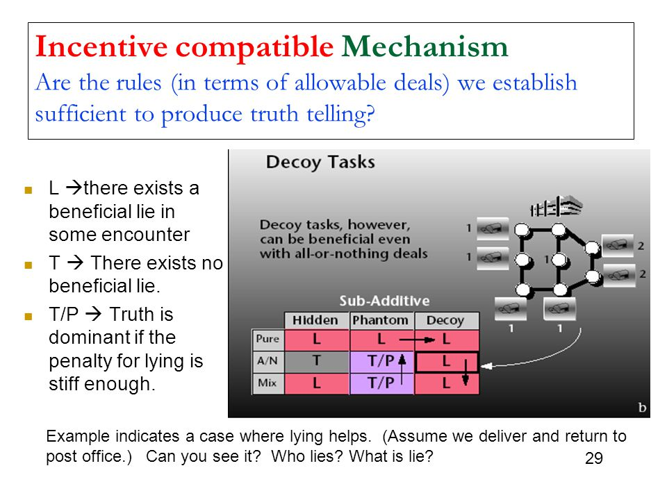 Incentive compatible Mechanism Are the rules (in terms of allowable deals) we establish sufficient to produce truth telling