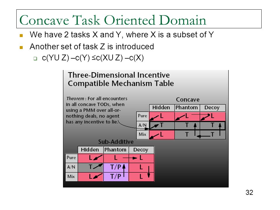 Concave Task Oriented Domain