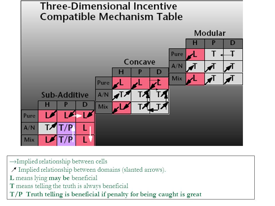 Implied relationship between cells Implied relationship between domains (slanted arrows).