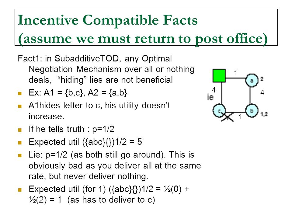 Incentive Compatible Facts (assume we must return to post office)
