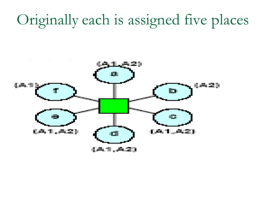 Originally each is assigned five places