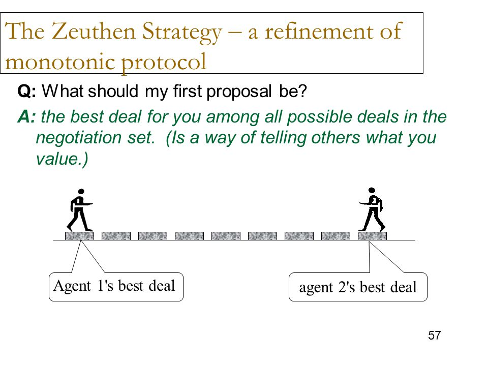 The Zeuthen Strategy – a refinement of monotonic protocol
