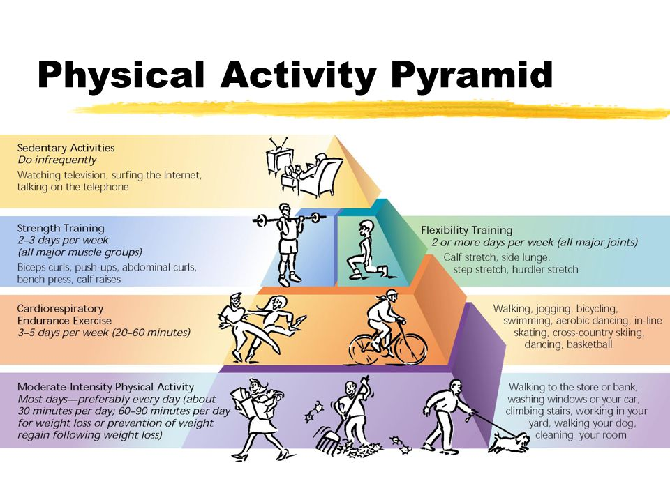 Physical Activity Pyramid