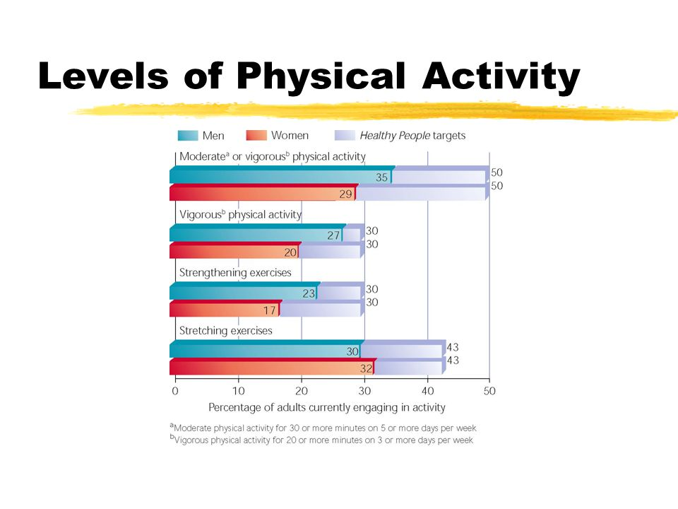 Levels of Physical Activity