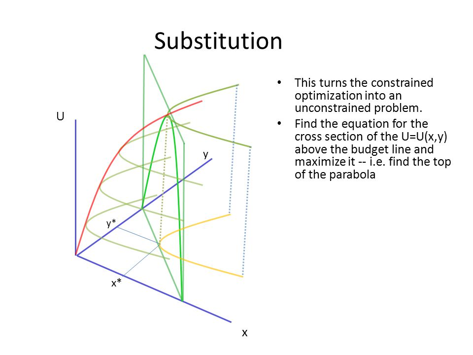 Substitution This turns the constrained optimization into an unconstrained problem.